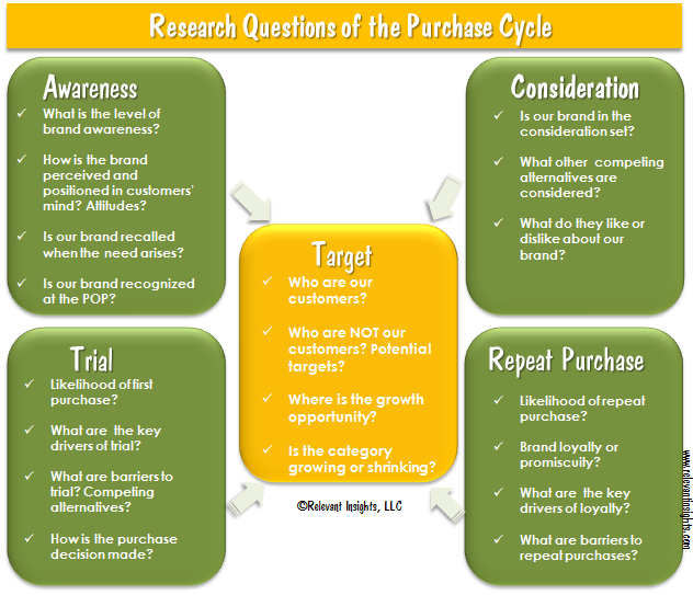 Research Questions of the Purchase Cycle