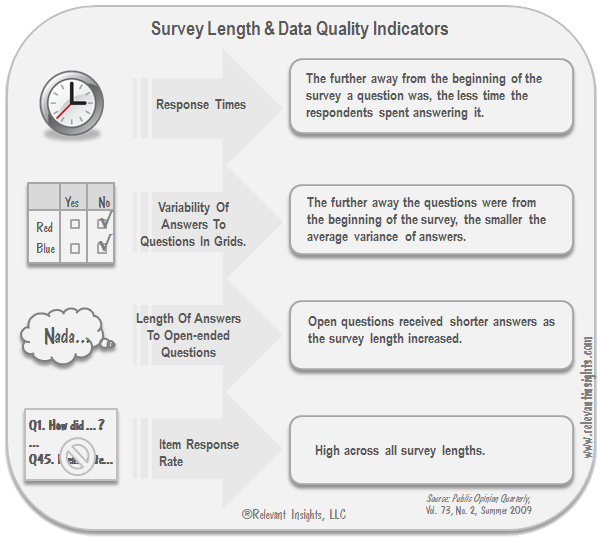 Survey Length and Data Quality