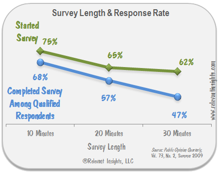 Survey Length and Response Rate