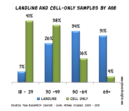 Lancdline and Cell Only Samples