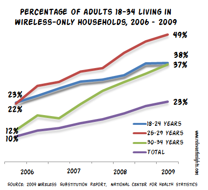Wireless Only Households by Age