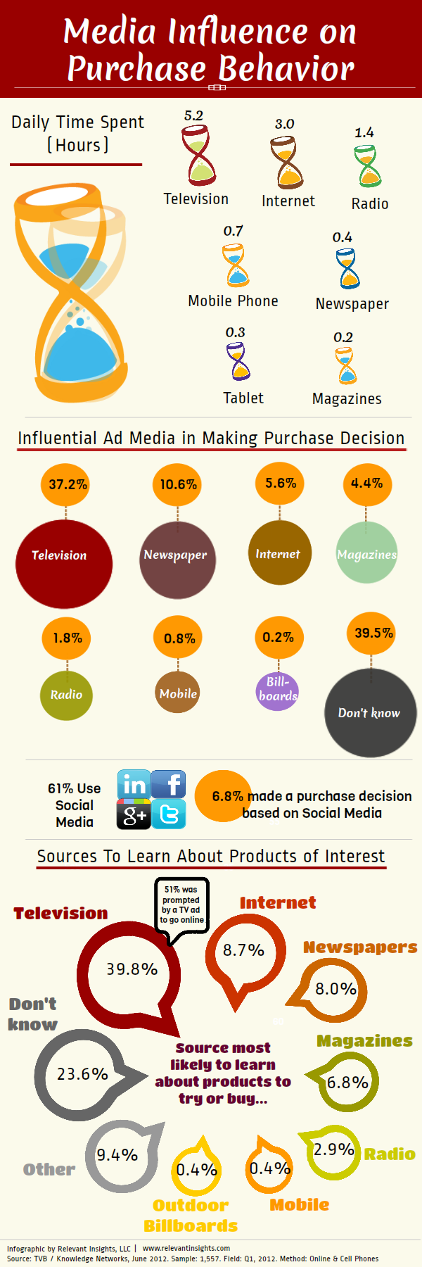 Media Influence on Purchase Behavior Infographic