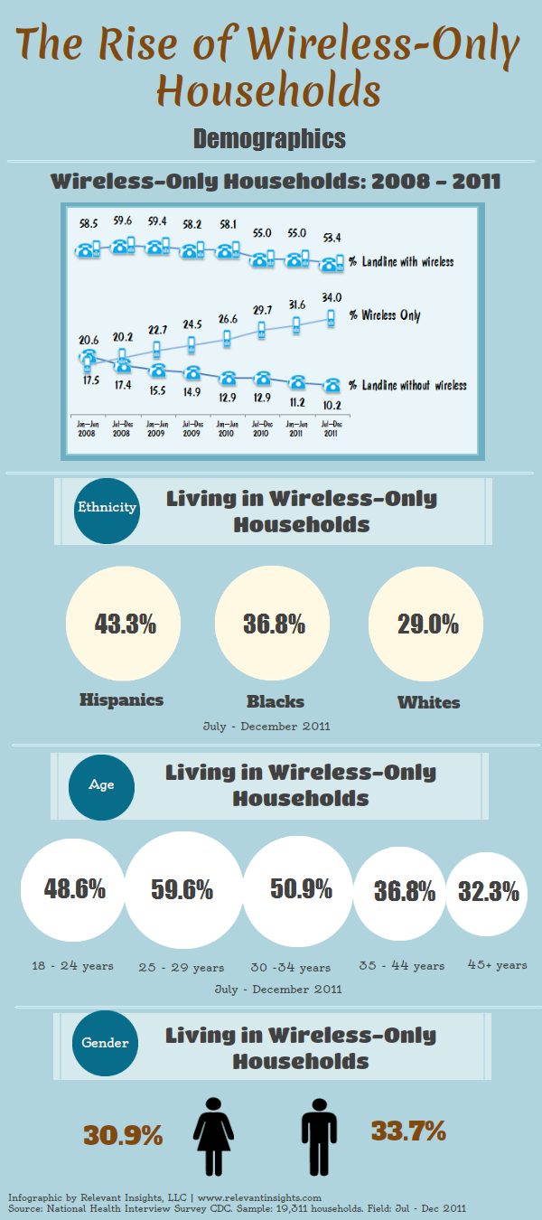 Wireless-Only Households Infographic